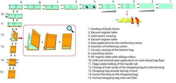 Máquina para hacer tubos de bolsas-vampa trevi-1